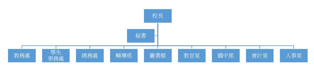 目前顯示的是「大直高中組織架構圖.png」